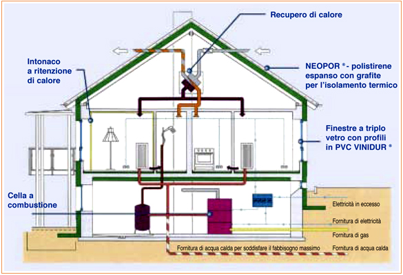 Guidadossier approfondimento casa 2 litri for Piani di ascensori costruiti in casa
