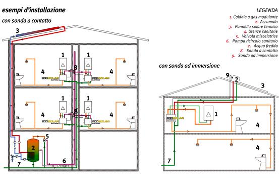 Schema distribuzione acqua calda sanitaria fare di una mosca for Tubi di acqua calda sanitaria